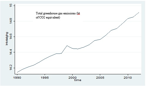 Figure 1: Total GHG in India during 1990-2010 (source: World Bank)