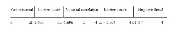 Figure 4: Calculation of original and new Durbin Watson statistics