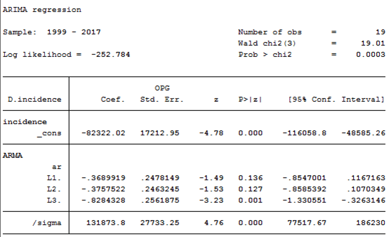 ARIMA regression results for forecasting