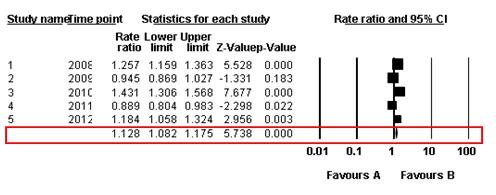 Policy efficacy 2008-2012
