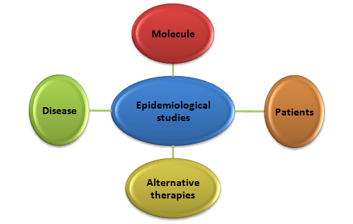 Importance of epidemiological purpose and epidemiological data in disease prevention (Roth et al., 2000)