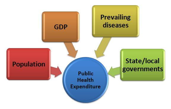 Factors impacting the public health expenditure