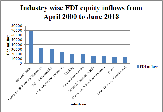 Industry wise inflows of FDI in India from April 2000 to June 2018 (Source: India Brand Equity Foundation)