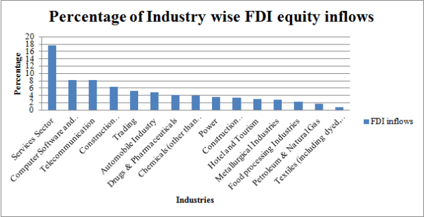 Figure 3: Percentage of industry wise FDI Equity inflows in India from April 2000 to June 2018 (Source: India Brand Equity Foundation).