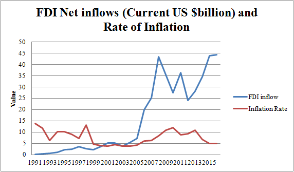 Figure 8: FDI inflow and Annual rate of Inflation in India measured by the Consumer Price index (Source: World Bank)