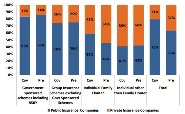 The share of coverage and premium across insurance type and provider 2017 (Insurance Regulatory and Development Authority India, 2017)