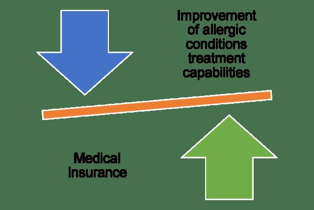 Allergic conditions treatment capabilities