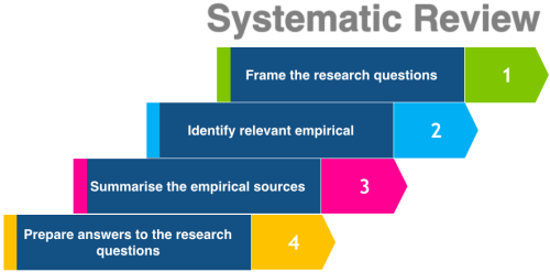 Process of systematic review
