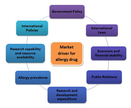 Various market drivers that impacts the allergy drug market of India