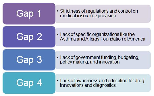 Gaps in health insurance policies of India for managing allergy prevalence