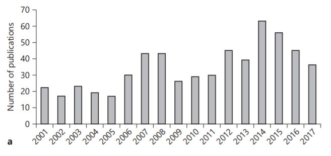 "Number of papers per year on the topic ""Allergens from India"" published and indexed in the PubMed database (2001–2017) with respect to research capabilities (Bhattacharya et al., 2018)"