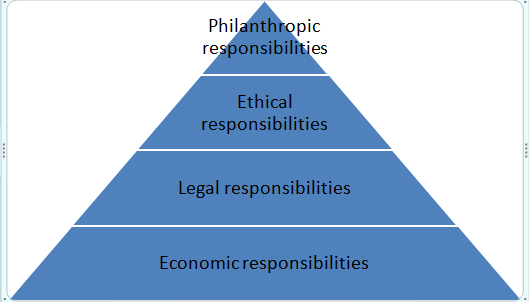 Figure 1: A model of corporate social responsibility by Carroll