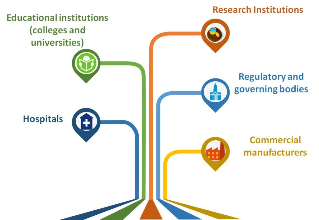 The traditional medicine ecosystem in India for AYUSH treatment market