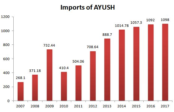 Trend of expenditures on import of AYUSH products (in INR crores, 2007-2017) (Ministry of AYUSH, 2018b)