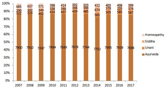 Trend of lisenced AYUSH based companies 2007-2017 (Ministry of AYUSH, 2018)