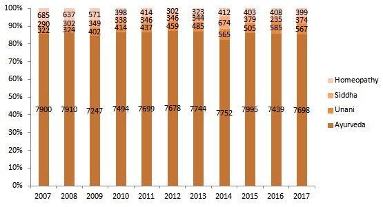 Trend of lisenced AYUSH based companies 2007-2017 (Ministry of AYUSH, 2018)