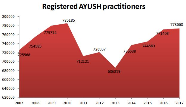 Growth of registered AYUSH practitioners in India (2007-2017)