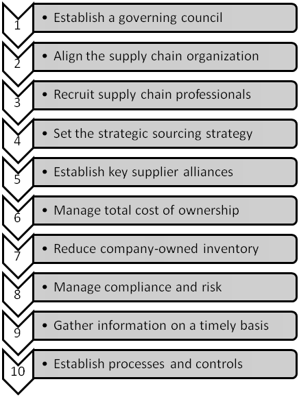 Key strategies of the supply chain functions