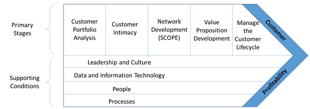 CRM Value chain model