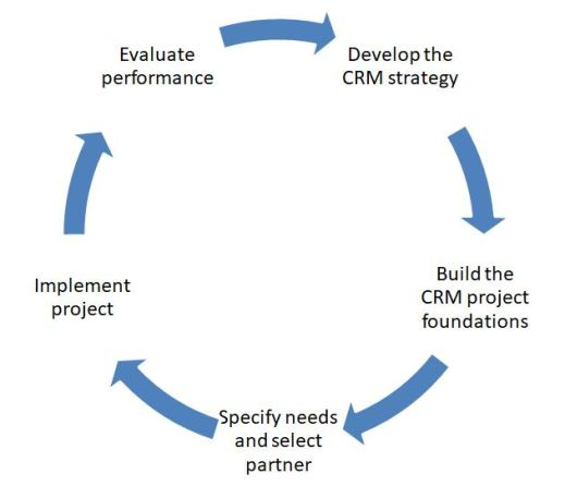 Phases of CRM strategy implementation
