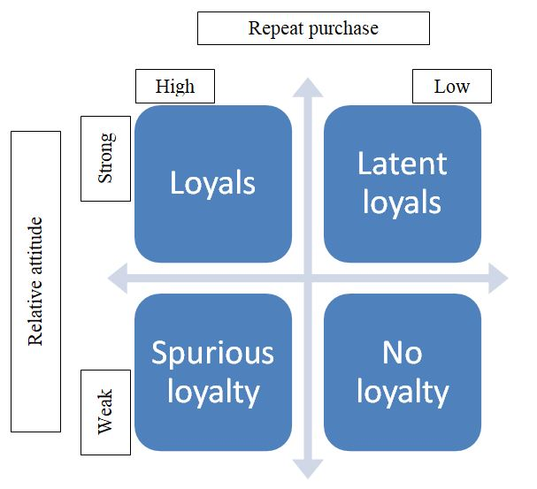 Dick and Basu model for customer loyalty to measure business performance