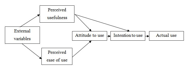 Technology Acceptance Model for CRM project foundations (Askool and Nakata, 2011)