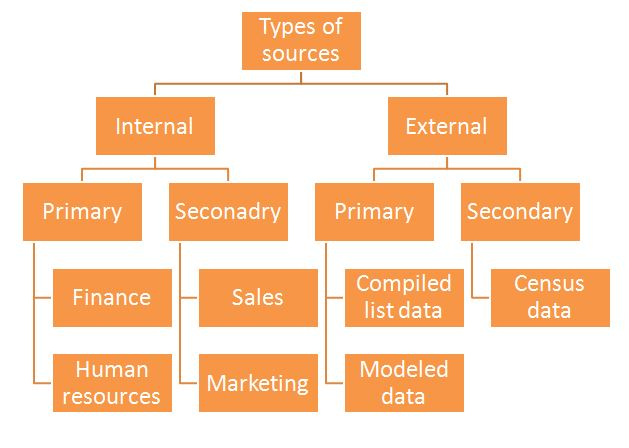 Hierarchy of primary and secondary sources of customer databse formation