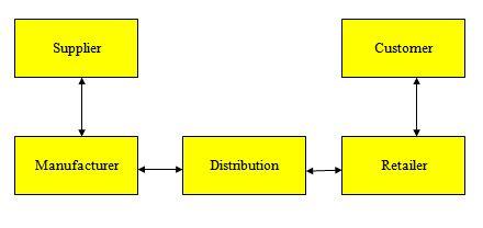 The flowchart of a an effective SCM process