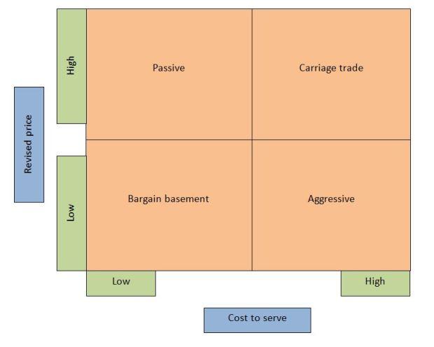 The bivariate model for customer portfolio management