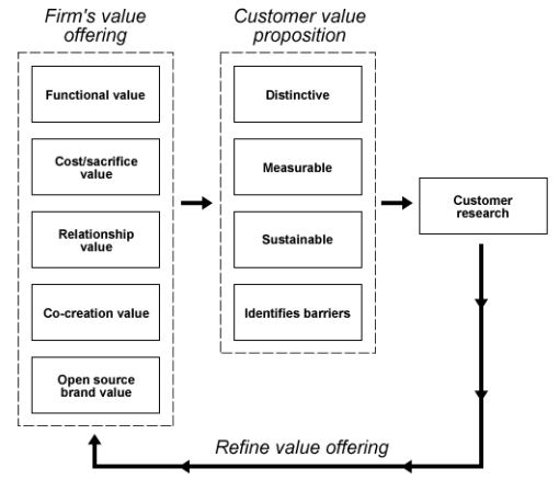 The systematic strategy of creating customer value