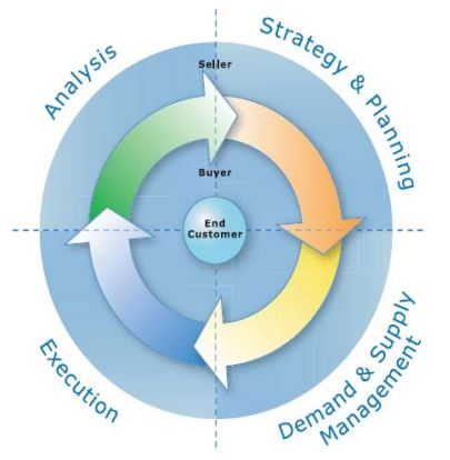 The CPFR Model for demand forecasting