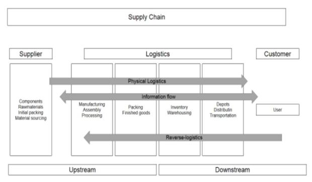 Logistic operations structure in supply chain (Rushton, et al., 2014)