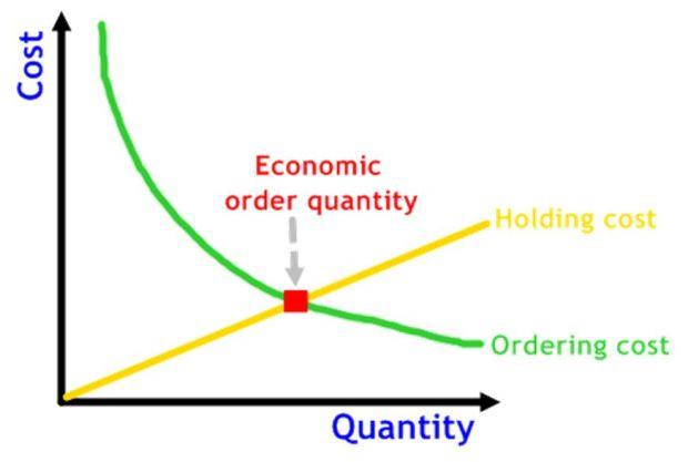 Economic Ordering Quantity (EOQ) model