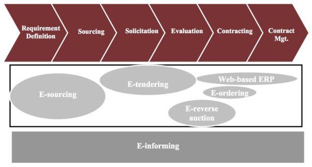 E-procurement strategy
