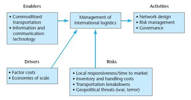The decision framework for international logistics