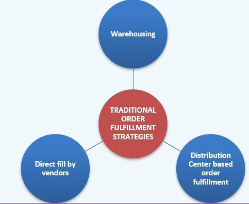 Order fulfilment strategies of traditional retail stores