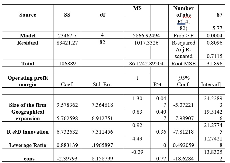 Pre-merger performance(t-1)  results for checking the impact of the deal on operating profit margin