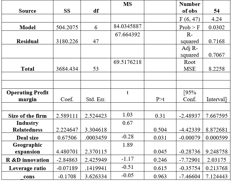 Post-merger performance(t+1)  results for checking the impact of the deal on operating profit margin