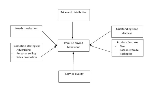 Hawkins Stern's impulse buying theory