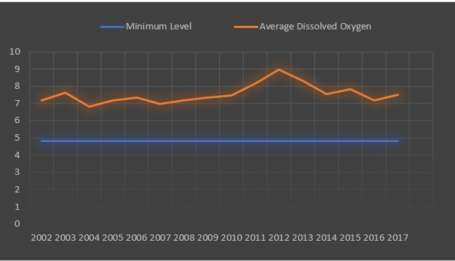 Average Dissolved Oxygen Content in Indian Rivers for the period of 2002-2017