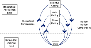 Grounded theory coding process for qualitative analysis
