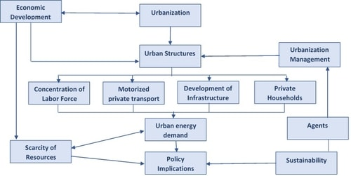 Impact of rapid urbanization on the demand for energy