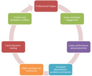 Vicious circle of professional fatigue