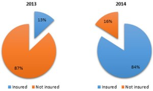 Percentage of American population covered with health insurance in 2013 and 2014