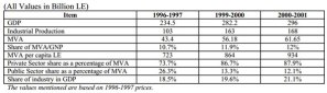Rate of growth for the public and private sector in Egypt and the total as a percentage of MVA over the years.