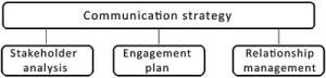 Communication Strategy for effective Risk Management