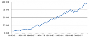 Total wheat production in India (1950-2014).