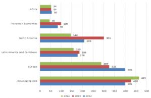 FDI inflows by region in billion dollars