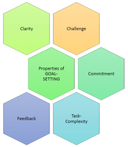 Properties of goal setting theory