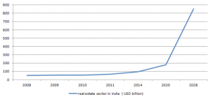Growth phase of real estate sector along with the expected growth in the future